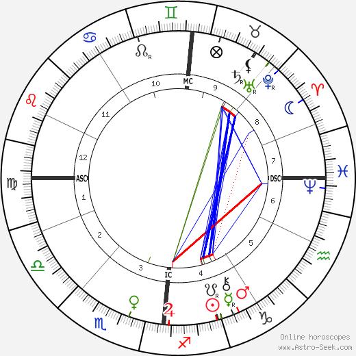 Albert Abraham Michelson tema natale, oroscopo, Albert Abraham Michelson oroscopi gratuiti, astrologia