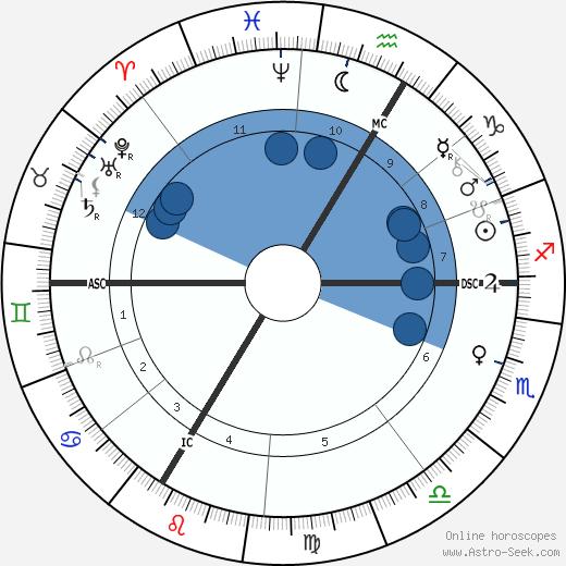 Antoine Becquerel wikipedia, horoscope, astrology, instagram