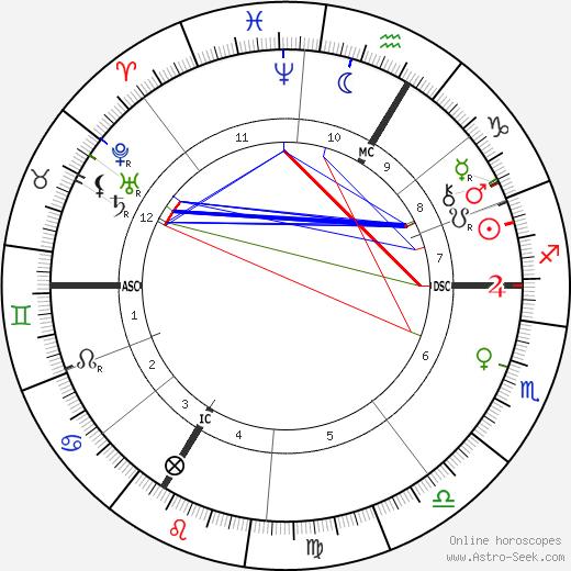 Антуан Анри Беккерель Antoine Becquerel день рождения гороскоп, Antoine Becquerel Натальная карта онлайн