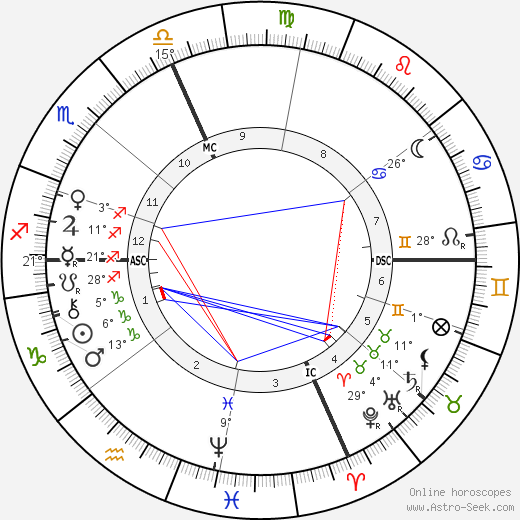 Leonardo Torres y Quevedo birth chart, biography, wikipedia 2020, 2021