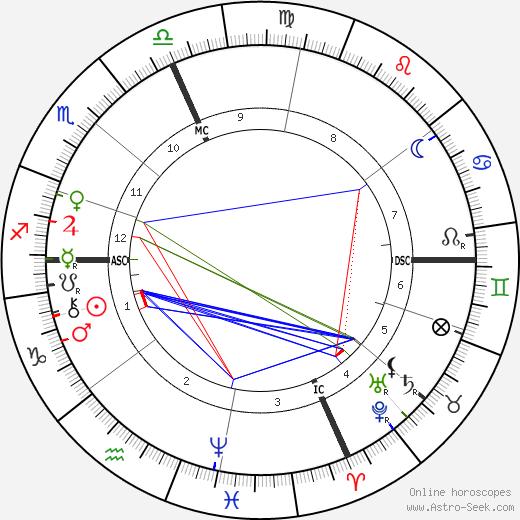 Leonardo Torres y Quevedo birth chart, Leonardo Torres y Quevedo astro natal horoscope, astrology
