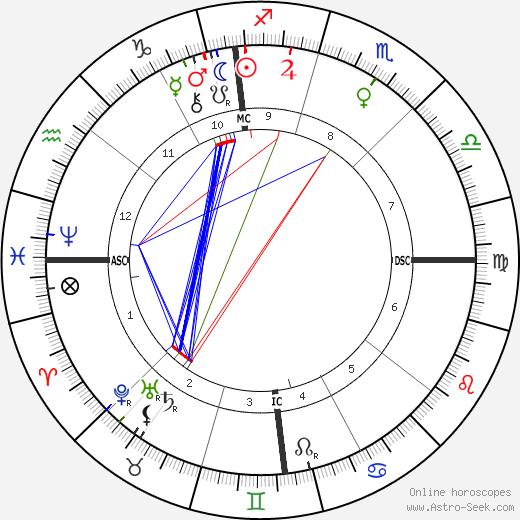 Mary Williams tema natale, oroscopo, Mary Williams oroscopi gratuiti, astrologia