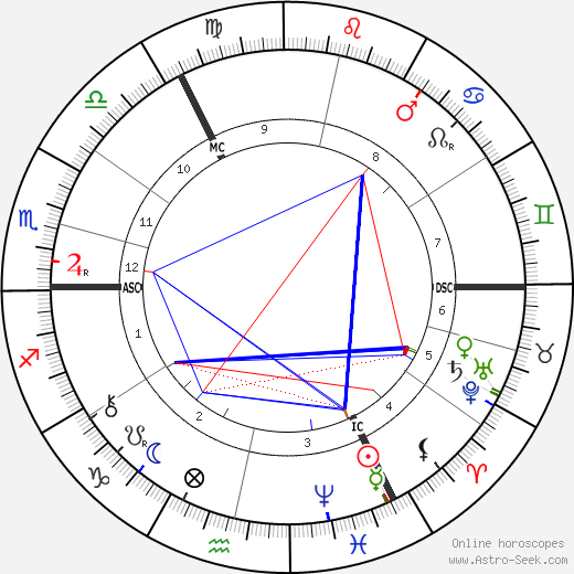 Augusta Gregory astro natal birth chart, Augusta Gregory horoscope, astrology