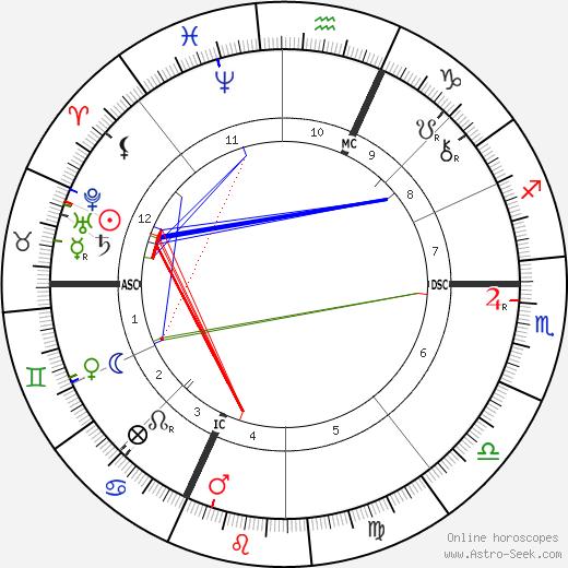 Edwin Markham birth chart, Edwin Markham astro natal horoscope, astrology