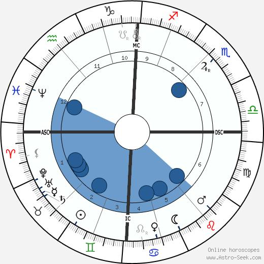 Robert C. Graham wikipedia, horoscope, astrology, instagram