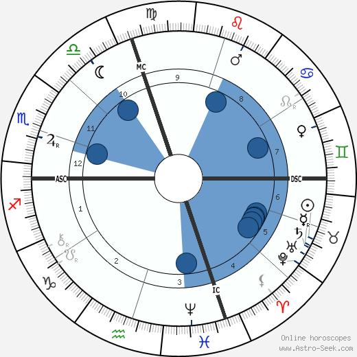 Santiago Ramón y Cajal wikipedia, horoscope, astrology, instagram