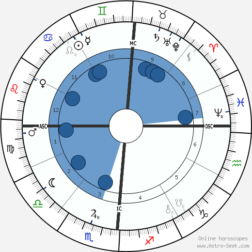 Antoni Gaudí wikipedia, horoscope, astrology, instagram