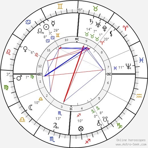 Antoni Gaudí birth chart, biography, wikipedia 2020, 2021