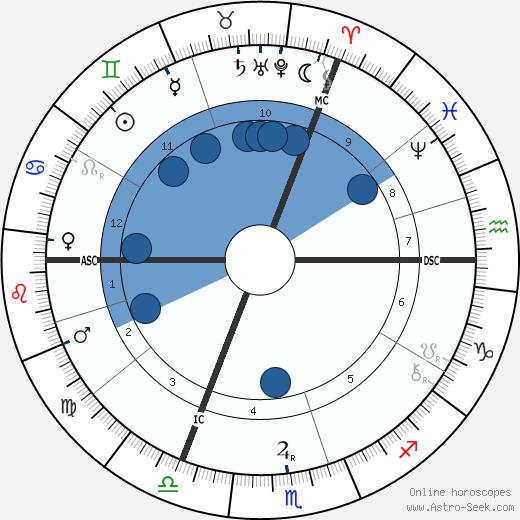 Barney Barnato wikipedia, horoscope, astrology, instagram