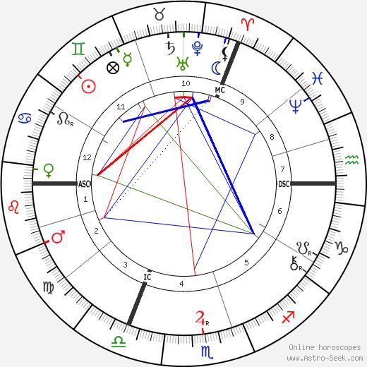 Барни Барнато Barney Barnato день рождения гороскоп, Barney Barnato Натальная карта онлайн