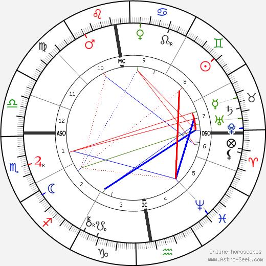 Berthe de Courrière astro natal birth chart, Berthe de Courrière horoscope, astrology