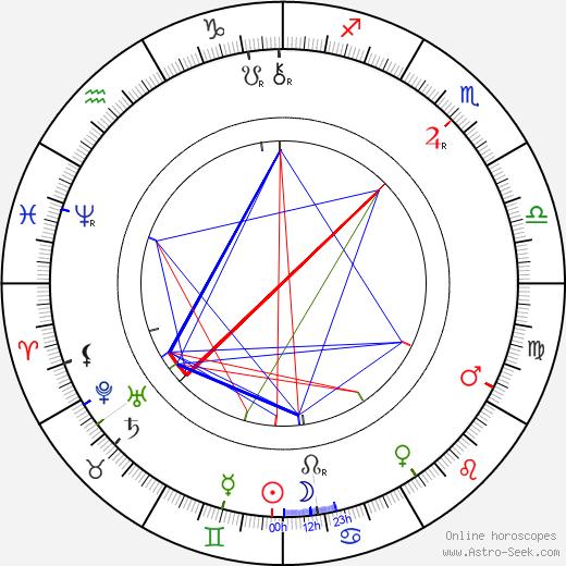 Charles Kent день рождения гороскоп, Charles Kent Натальная карта онлайн