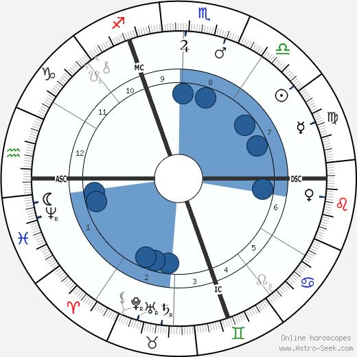 Johannes Vaihinger wikipedia, horoscope, astrology, instagram