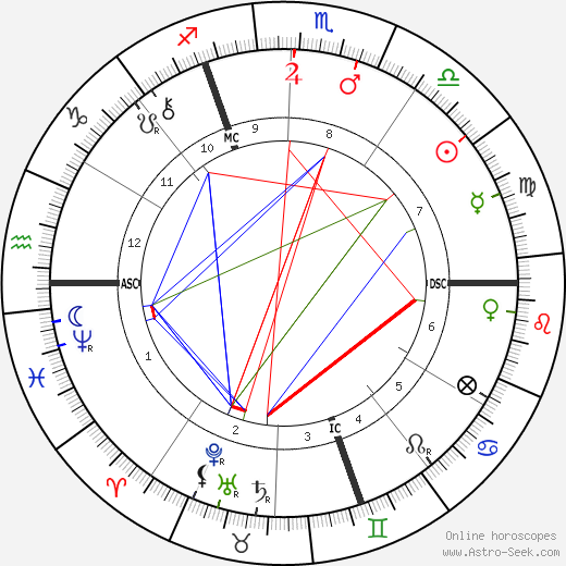 Johannes Vaihinger день рождения гороскоп, Johannes Vaihinger Натальная карта онлайн