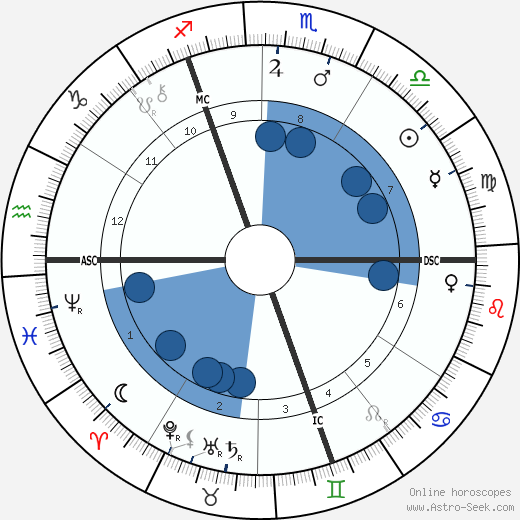 Lord French wikipedia, horoscope, astrology, instagram