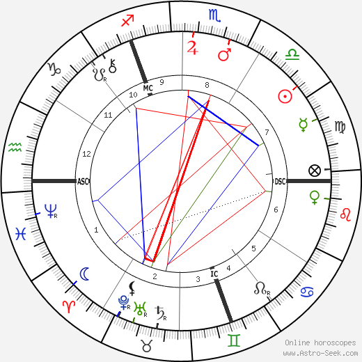 Lord French astro natal birth chart, Lord French horoscope, astrology