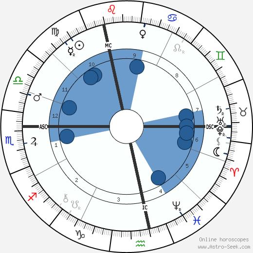 Paul Bourget wikipedia, horoscope, astrology, instagram