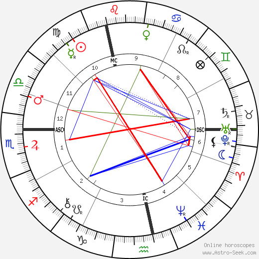 Поль Бурже Paul Bourget день рождения гороскоп, Paul Bourget Натальная карта онлайн