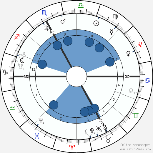 Pierre Jean Callandreau horoscope, astrology, sign, zodiac, date of birth, instagram