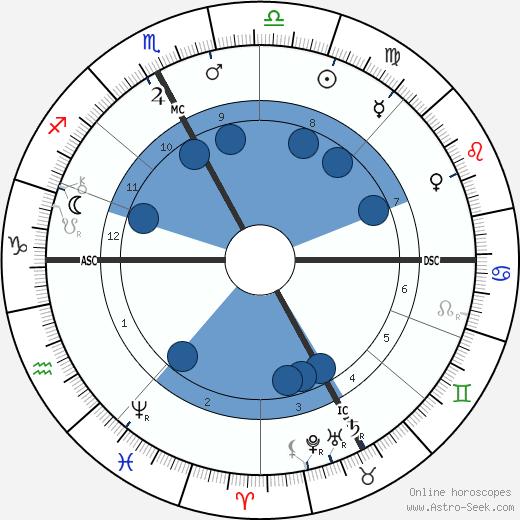 Pierre Jean Callandreau wikipedia, horoscope, astrology, instagram