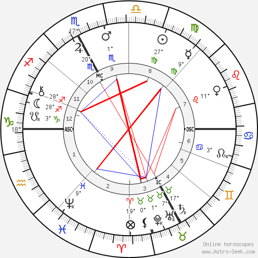 Pierre Jean Callandreau birth chart, biography, wikipedia 2017, 2018
