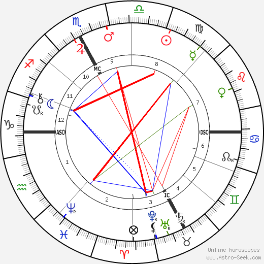 Pierre Jean Callandreau astro natal birth chart, Pierre Jean Callandreau horoscope, astrology