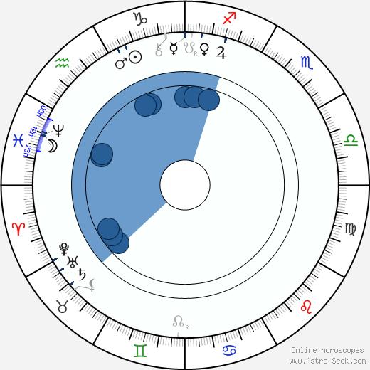 Antonín Rezek wikipedia, horoscope, astrology, instagram
