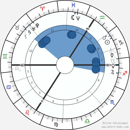 Camille-Félix Bellanger wikipedia, horoscope, astrology, instagram