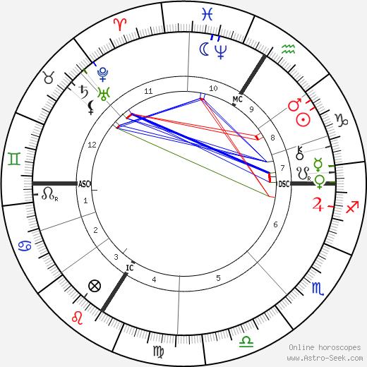 Camille-Félix Bellanger birth chart, Camille-Félix Bellanger astro natal horoscope, astrology