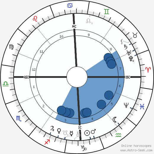Gustav Falke wikipedia, horoscope, astrology, instagram