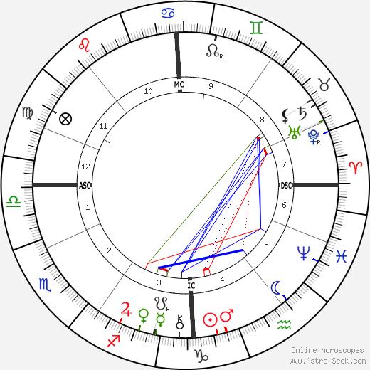 Gustav Falke tema natale, oroscopo, Gustav Falke oroscopi gratuiti, astrologia