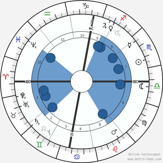 Louise Abbéma wikipedia, horoscope, astrology, instagram