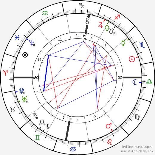 Louise Abbéma birth chart, Louise Abbéma astro natal horoscope, astrology