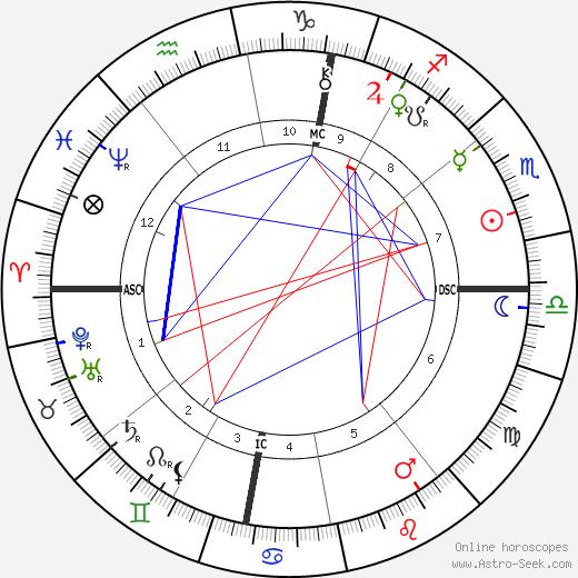 Louise Abbéma tema natale, oroscopo, Louise Abbéma oroscopi gratuiti, astrologia