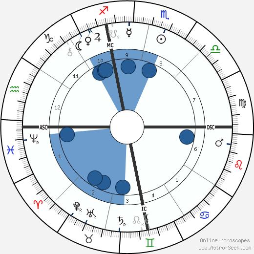 Birchard Austin Hayes wikipedia, horoscope, astrology, instagram