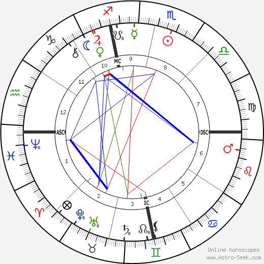 Birchard Austin Hayes день рождения гороскоп, Birchard Austin Hayes Натальная карта онлайн