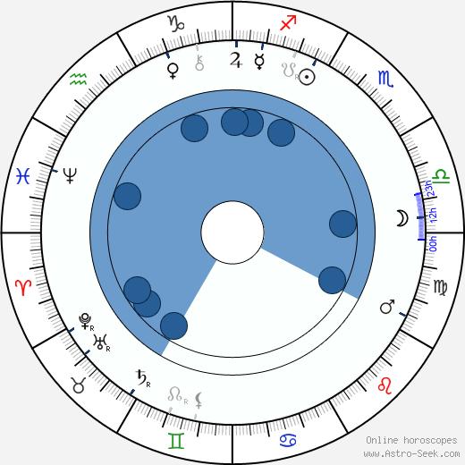 Harald Selmer-Geeth wikipedia, horoscope, astrology, instagram
