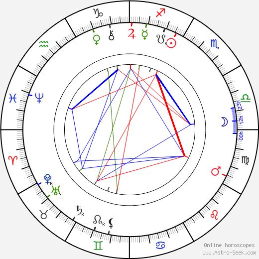 Harald Selmer-Geeth tema natale, oroscopo, Harald Selmer-Geeth oroscopi gratuiti, astrologia