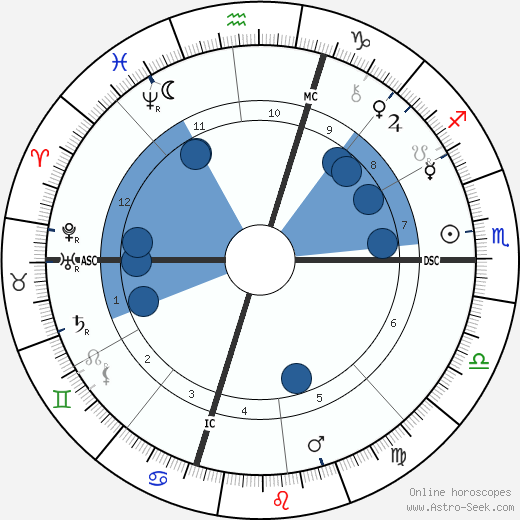 Stanford White wikipedia, horoscope, astrology, instagram