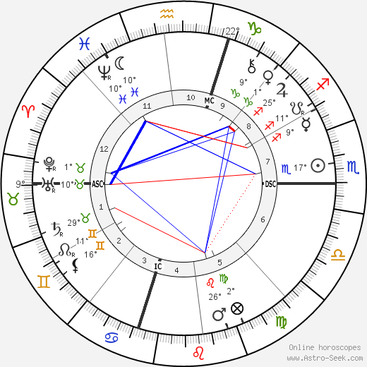 Stanford White birth chart, biography, wikipedia 2020, 2021
