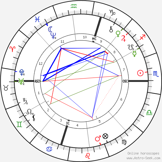 Stanford White tema natale, oroscopo, Stanford White oroscopi gratuiti, astrologia