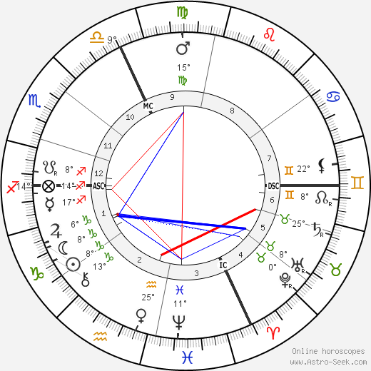 Andre Messager birth chart, biography, wikipedia 2019, 2020