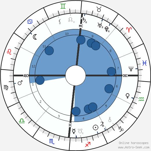 Emile Roux wikipedia, horoscope, astrology, instagram