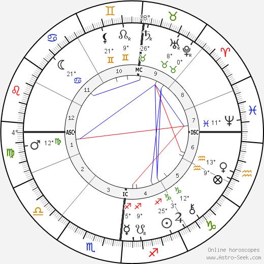 Emile Roux birth chart, biography, wikipedia 2019, 2020