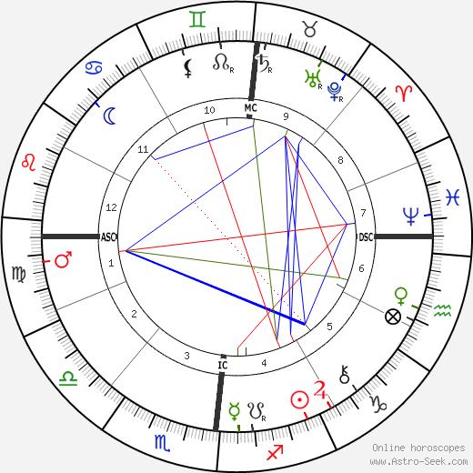 Emile Roux astro natal birth chart, Emile Roux horoscope, astrology