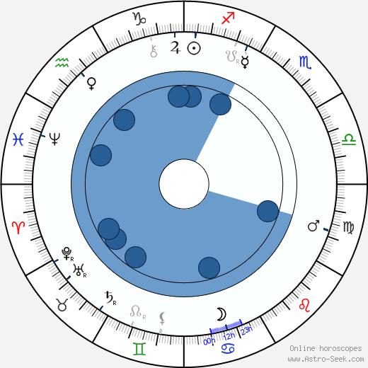 Herbert Beerbohm Tree wikipedia, horoscope, astrology, instagram