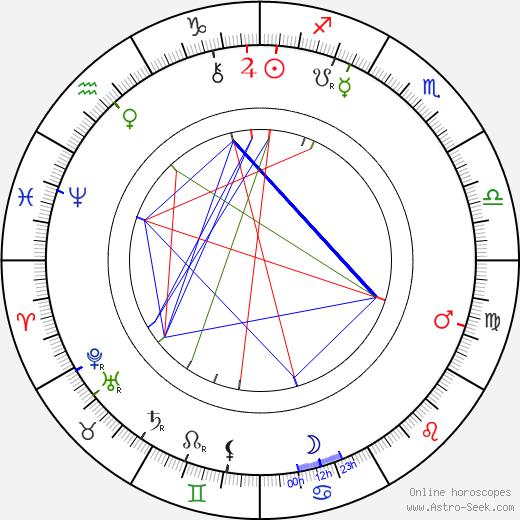Herbert Beerbohm Tree astro natal birth chart, Herbert Beerbohm Tree horoscope, astrology