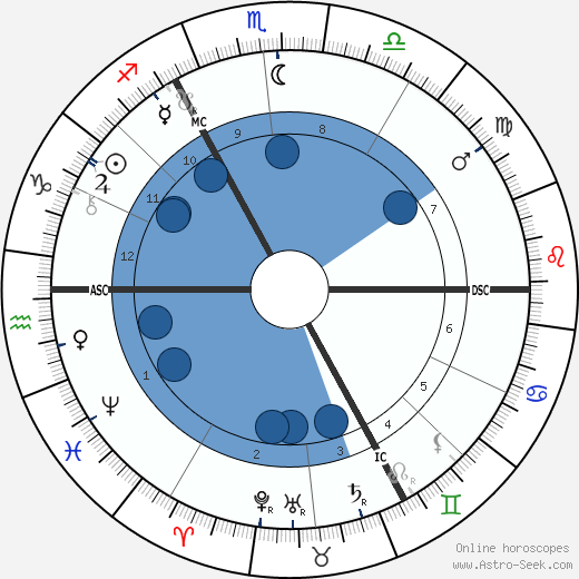 Wilhelm Dörpfeld wikipedia, horoscope, astrology, instagram