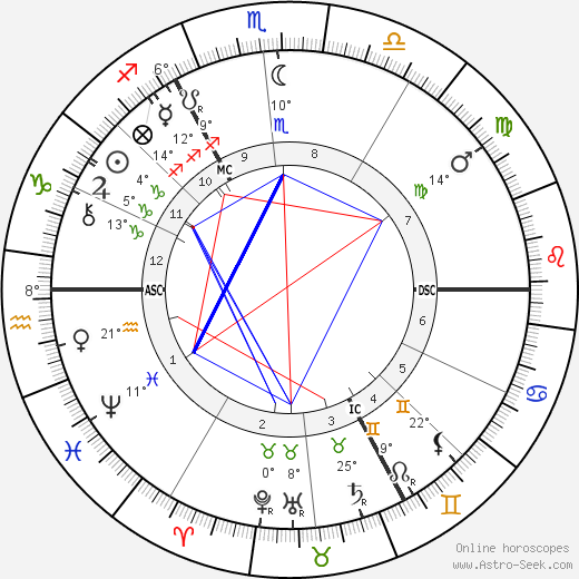 Wilhelm Dörpfeld birth chart, biography, wikipedia 2018, 2019