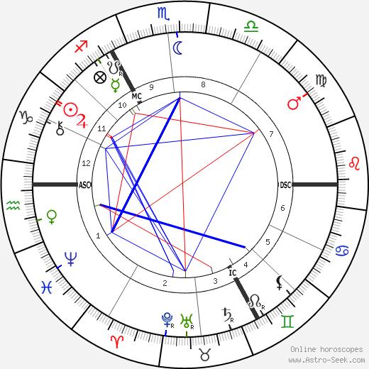 Wilhelm Dörpfeld astro natal birth chart, Wilhelm Dörpfeld horoscope, astrology